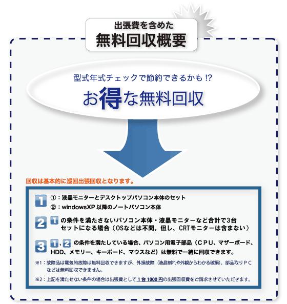 パソコン無料回収の概要説明と条件。